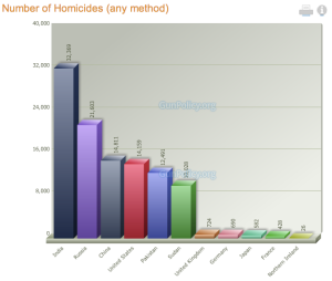 Homicide comparison, US to other countries - gunpolicy.org